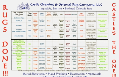 Castle Cleaning & Oriental Rug Co 565
