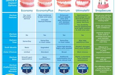 Affordable Dentures - San Antonio, TX